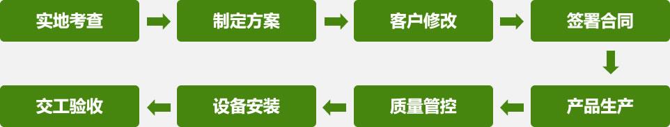 产品定制流程